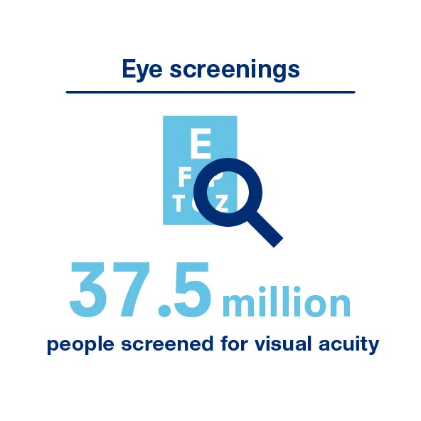 Eye screenings - 37.5 million people screened for visual acuity